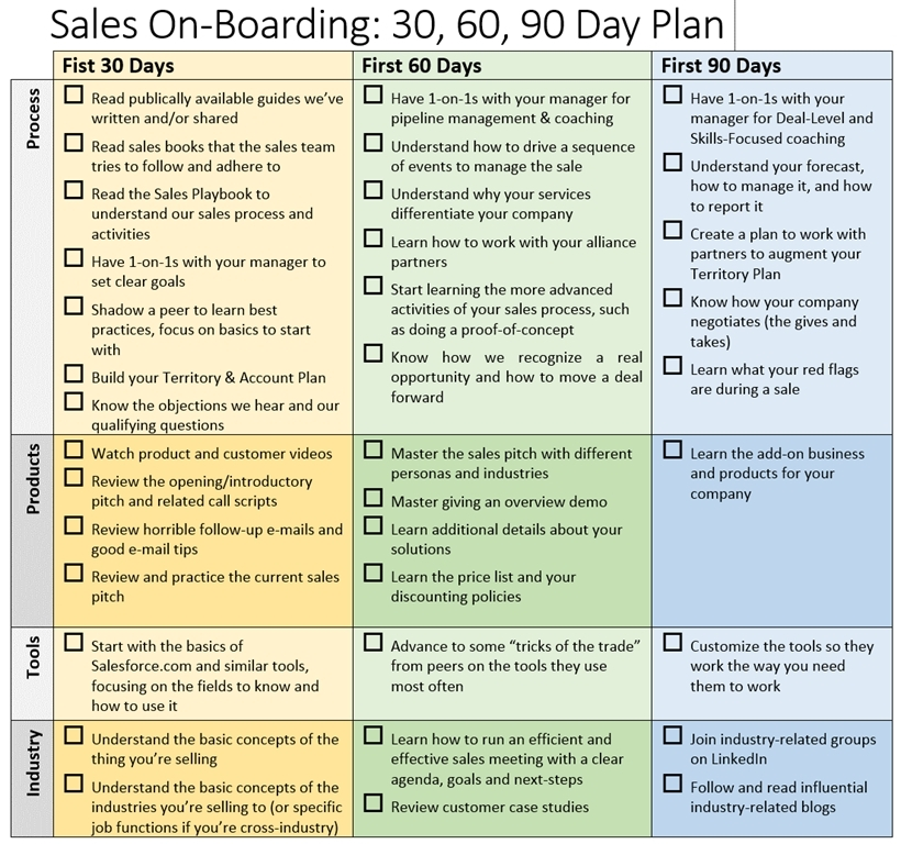 30 60 90 Day Sales Plan Template | Business Template Pertaining To