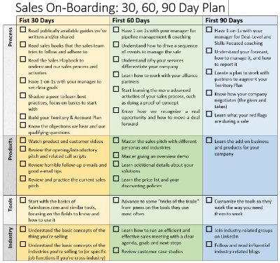 90 Day Business Plan Sales | Business form templates