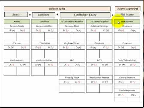accounting t chart template   Manqal.hellenes.co