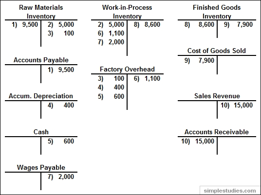 T Chart Accounting Example | World of Printable and Chart