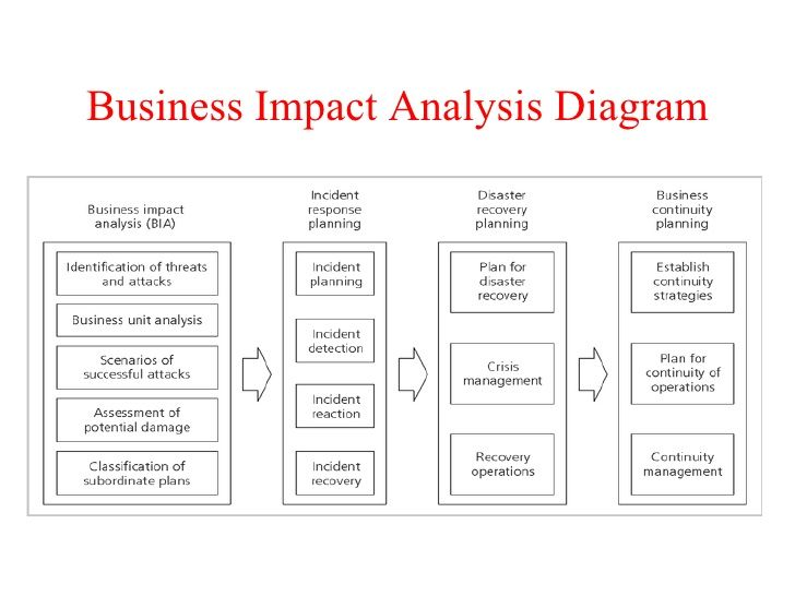 Free Business Impact Analysis Template | EmetOnlineBlog