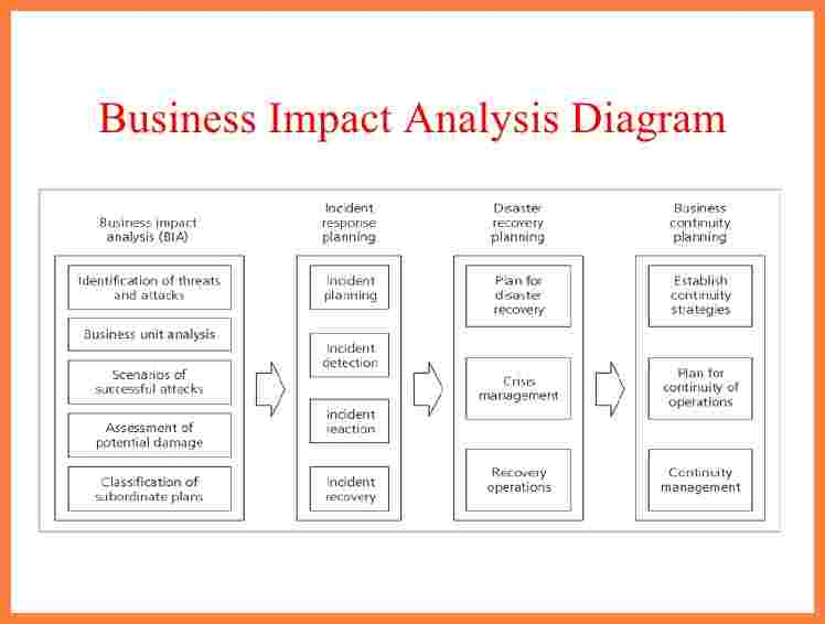 7+ business impact analysis report template | Progress Report