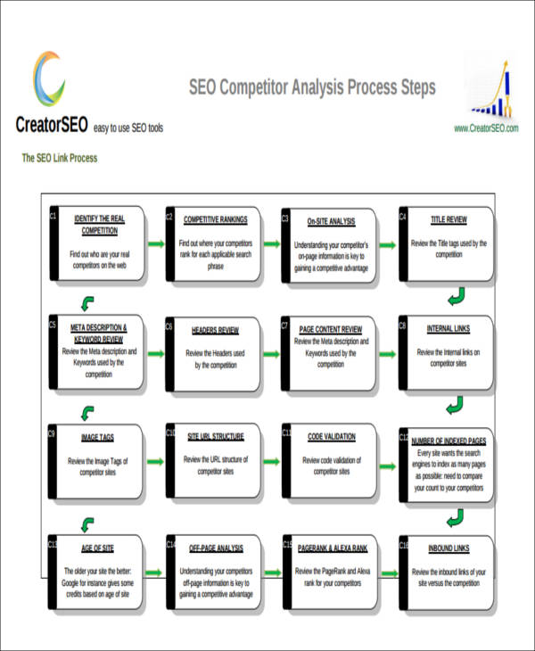 7+ Sample Competitor Analysis Reports | Sample Templates