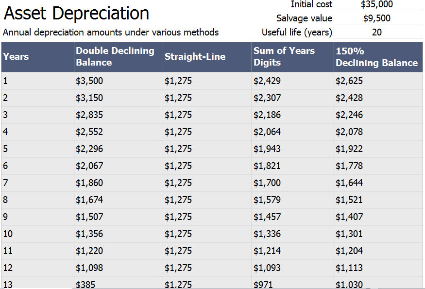 fixed assets depreciation schedule excel   Physic.minimalistics.co