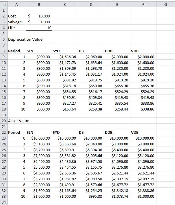 Depreciation Schedule Template – 9+ Free Word, Excel, PDF Format