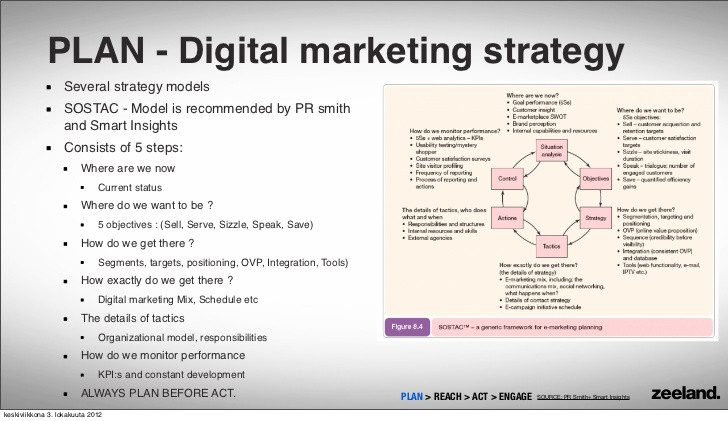 Digital marketing strategy: How to structure a plan? | Smart Insights
