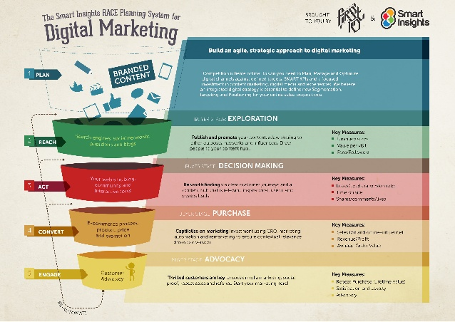 example digital marketing plan   Manqal.hellenes.co