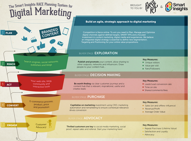 Need a Better Marketing Strategy? Use a Digital Strategy Template