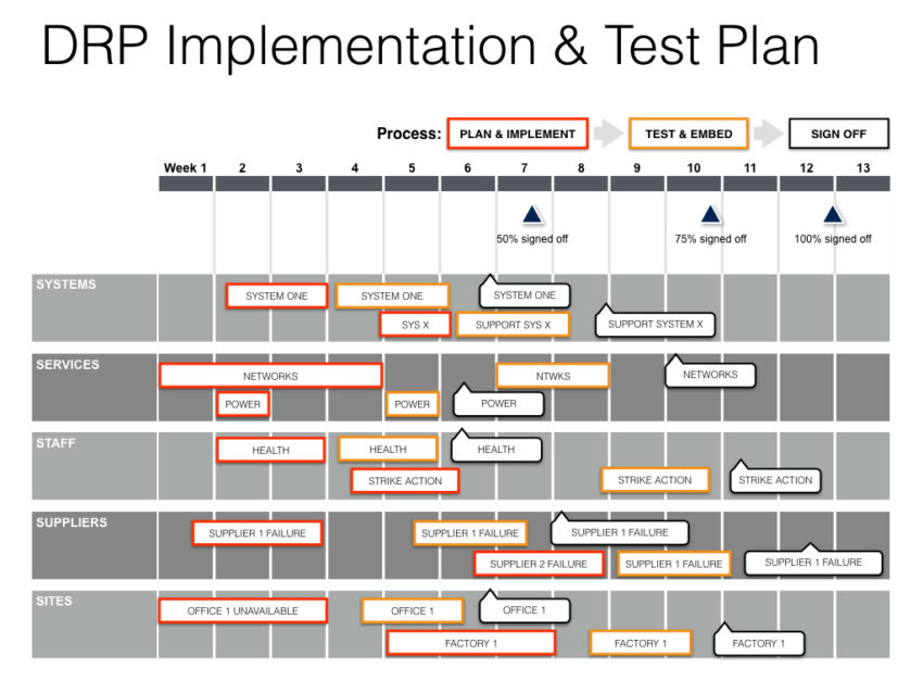disaster recovery plan presentation disaster recovery plan