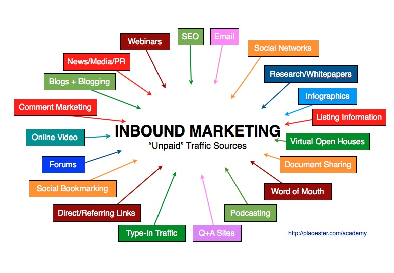 An Introduction to Inbound Marketing for Real Estate | Placester