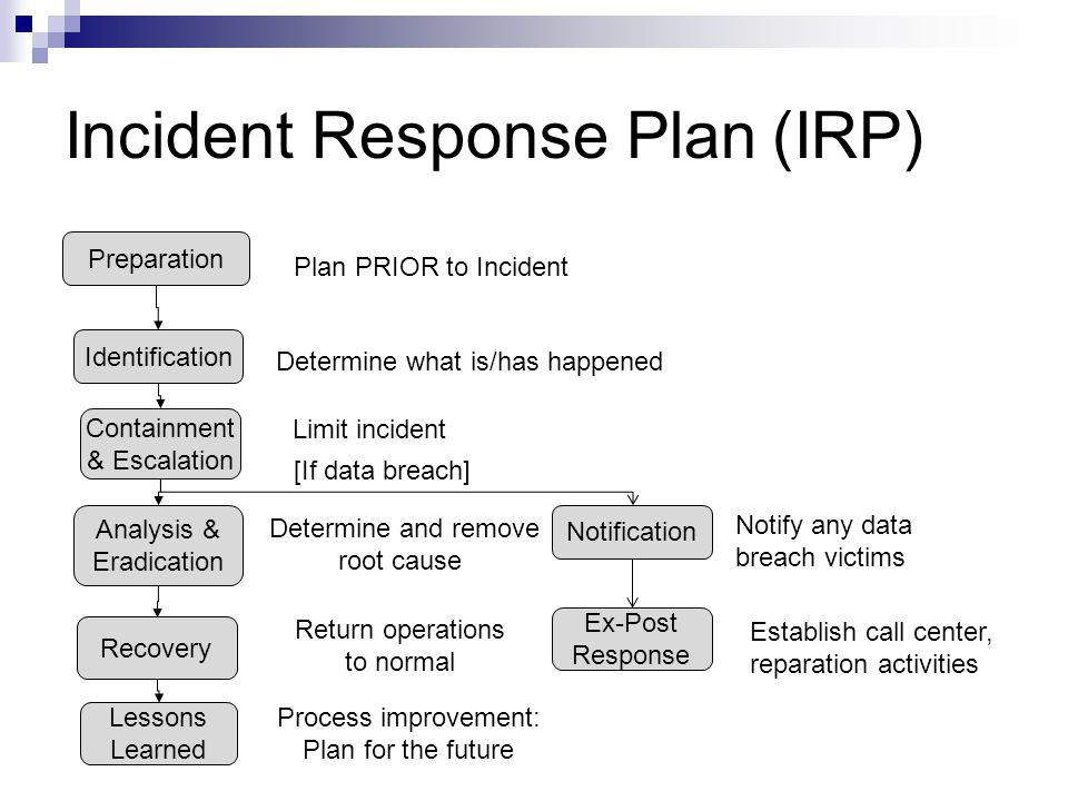 Security Incident Response Plan Template