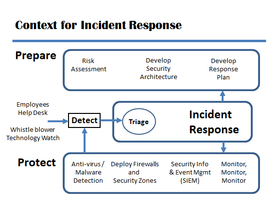 13 Images of Incident Response Plan Template NIST Defense DoD