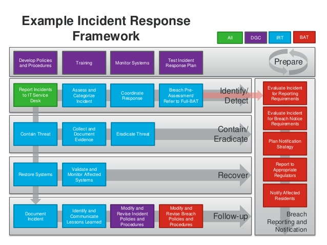 incident report plan   Dorit.mercatodos.co