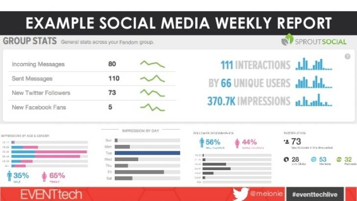 Social Media Campaign Report | Professional And High Quality