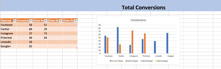 Social Media Report Template: How to Show Your Results   CoSchedule
