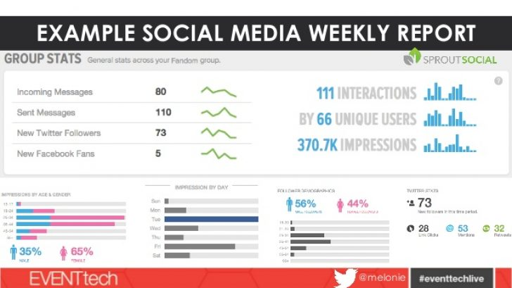 Weekly Social Media Report Template | Professional And High