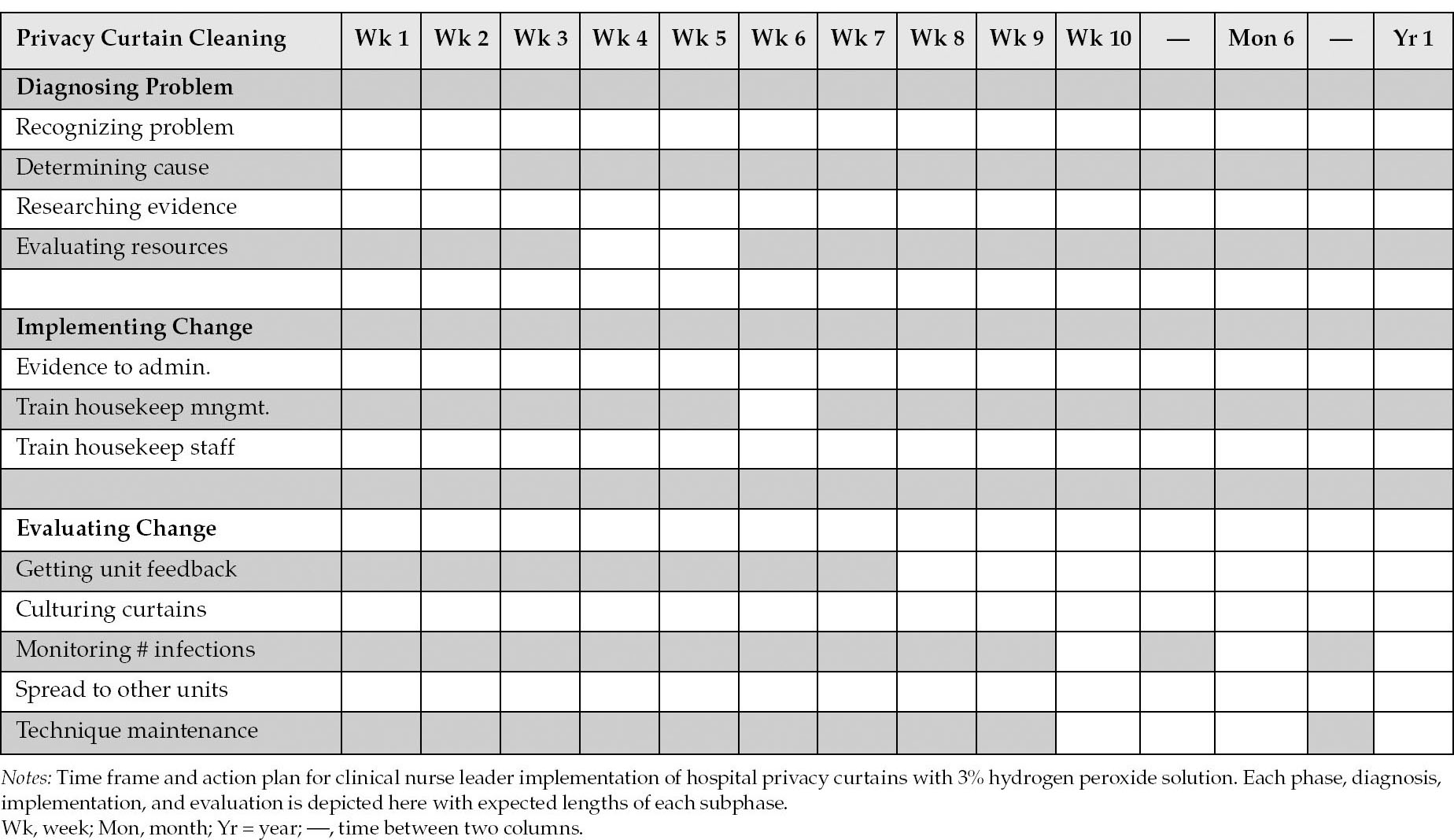 A new formulation and solution for the nurse scheduling problem: A