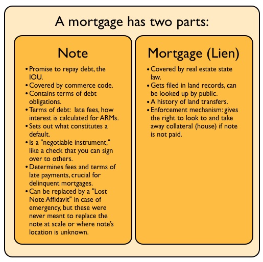 Foreclosure Fraud For Dummies, 2: What is a Note, and Why is it So