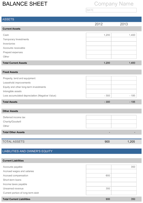 balance sheet template exle   Teacheng.us