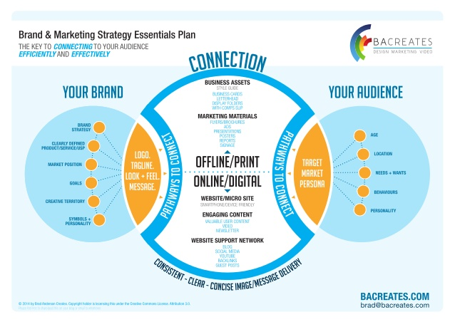 Brad Anderson Creates Brand and Marketing Strategy Essentials Template