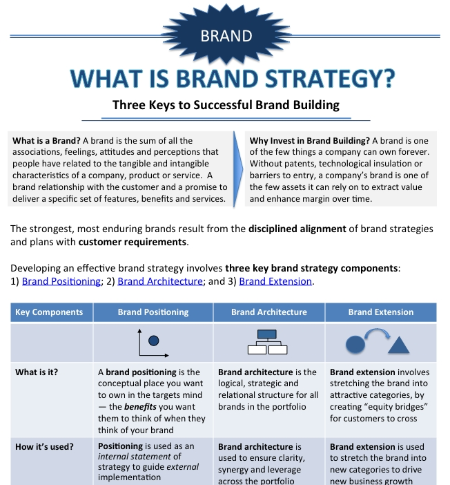 Basic Brand Strategy Template for B2B Startups