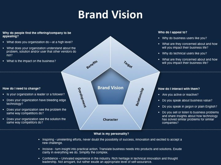 Rebranding Proposal Template 141 Best Brand Strategy Frameworks