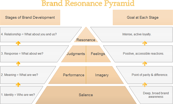 Brand Strategy | Marketing MO