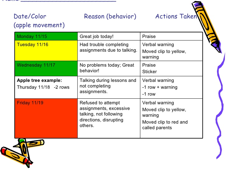 Behaviour Management Plan by Simpson's School House | TpT