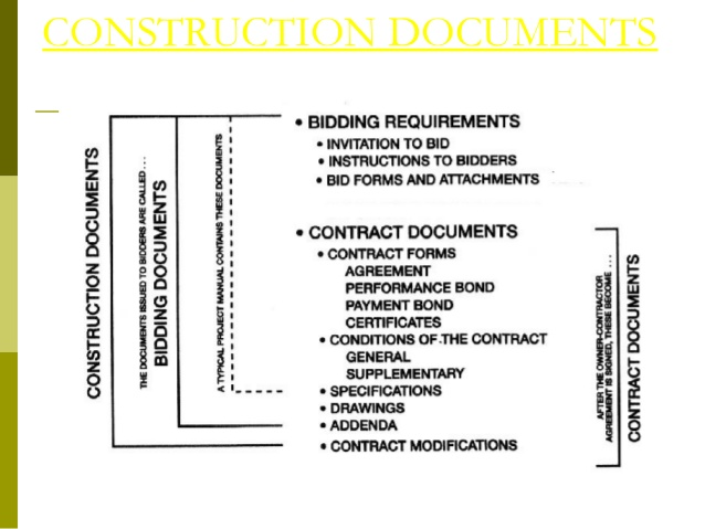 10 Documents That Should Be Included With Every Construction