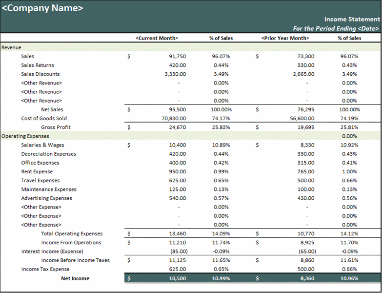 Excel percent of sales income statement Best Profit And Loss