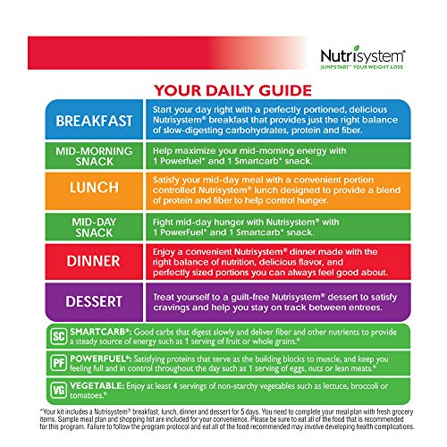Flex Guide for Nutrisystem Success | Nutrisystem Recipes