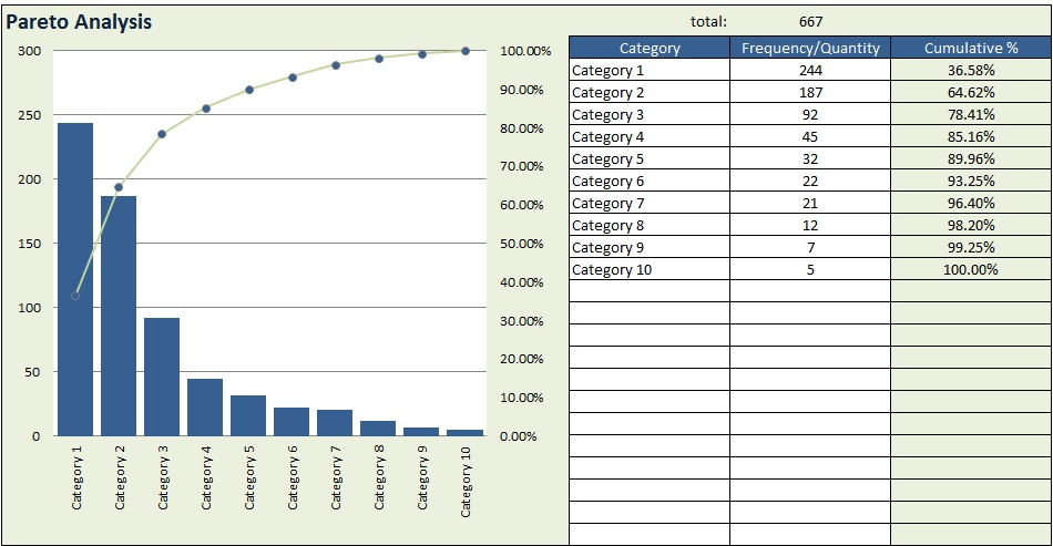 Pareto chart template practicable although – muboo.info
