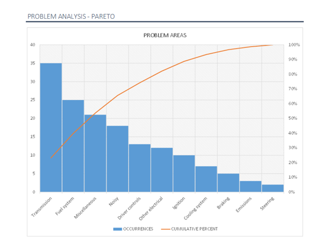 Pareto Chart Template   Pareto Analysis in Excel with Pareto Diagram