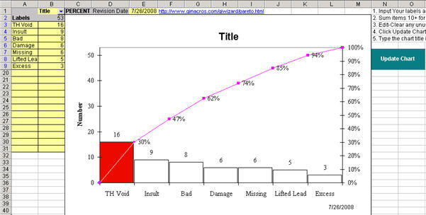 8+ Pareto Chart Templates   Free Sample, Example, Format | Free