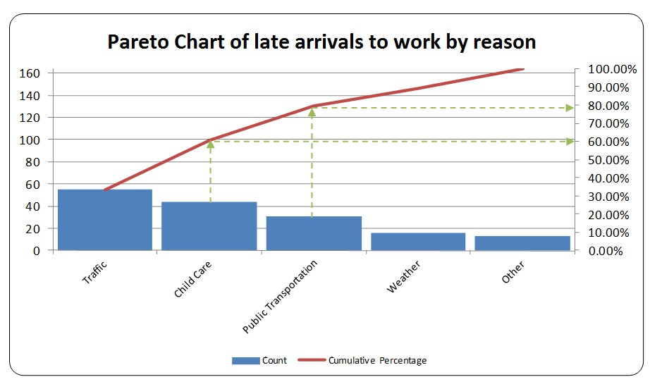 Pareto Chart in Excel   Easy Excel Tutorial