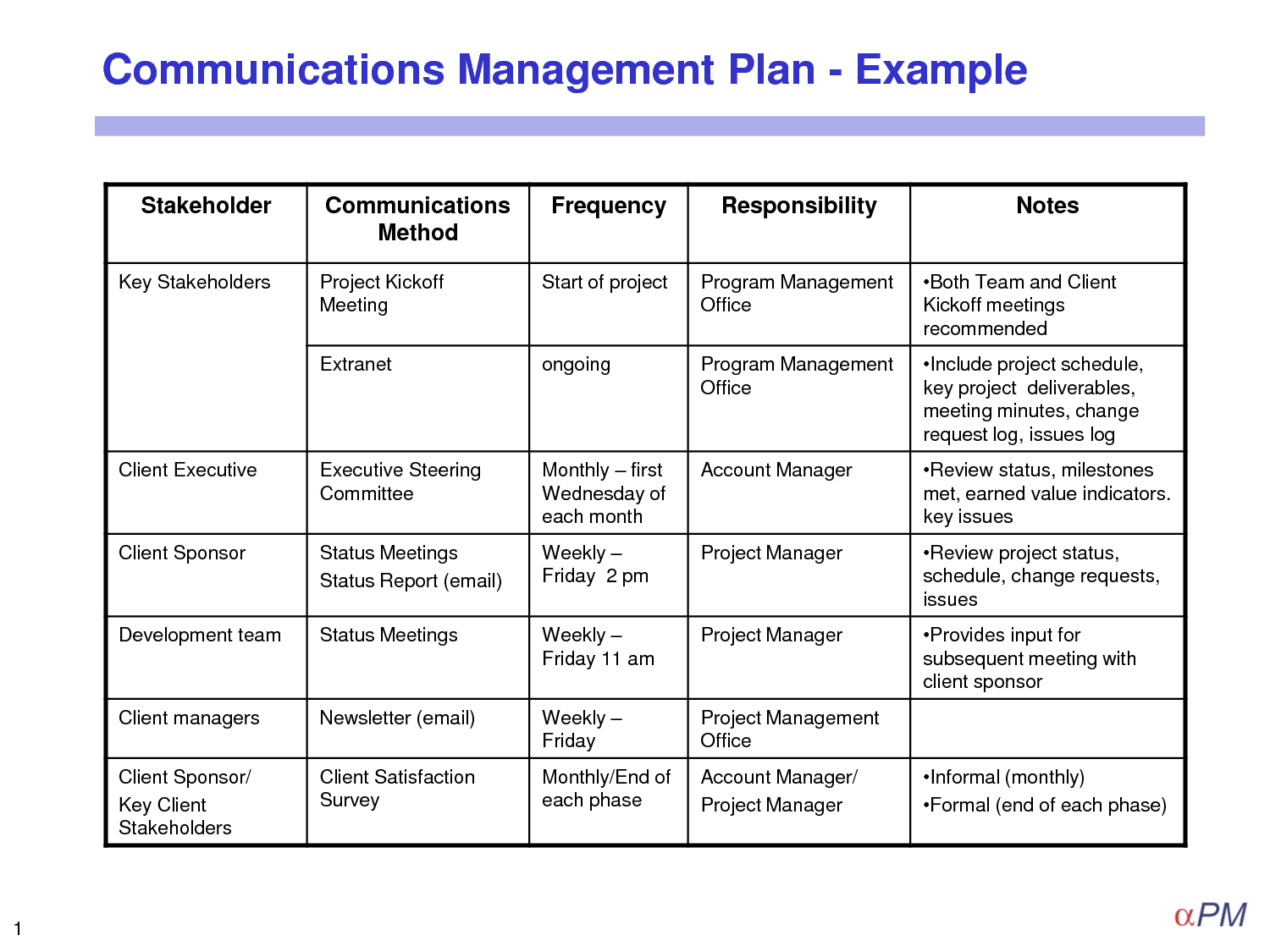 11+ project communication plan | appeal leter