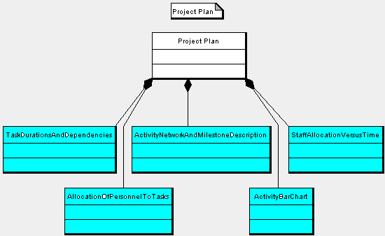 Project Plan Document | beneficialholdings.info