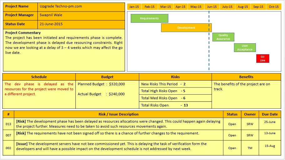 Free Sample Project Status Report Template 1 – metal spot price
