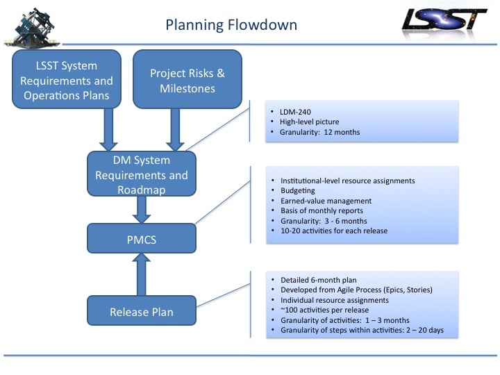 Software Development Project Management Plan Template for Project