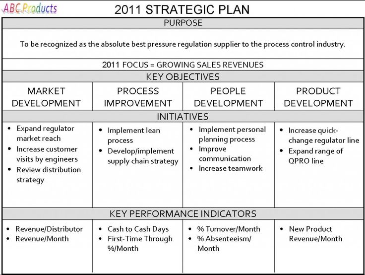 strategic plan formats   Ecza.solinf.co