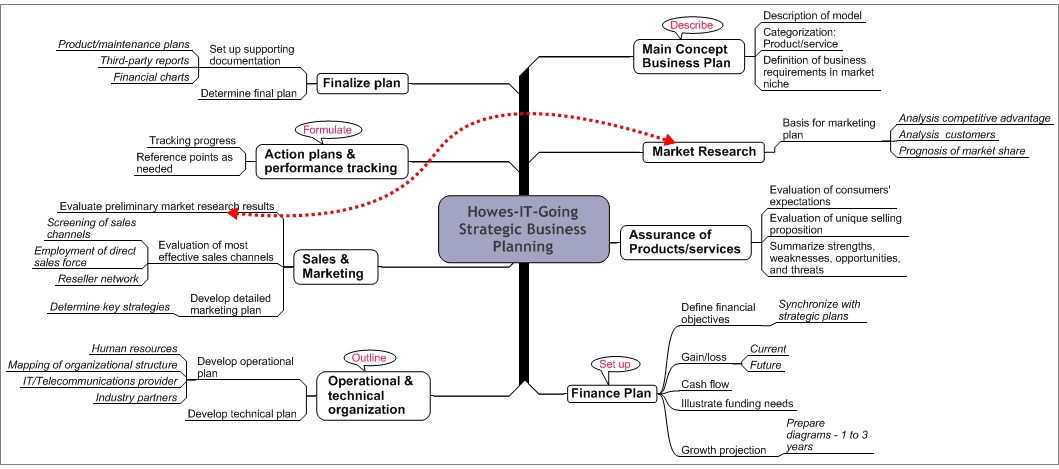 Howes IT Going   MindManager Strategic Business Plan Example