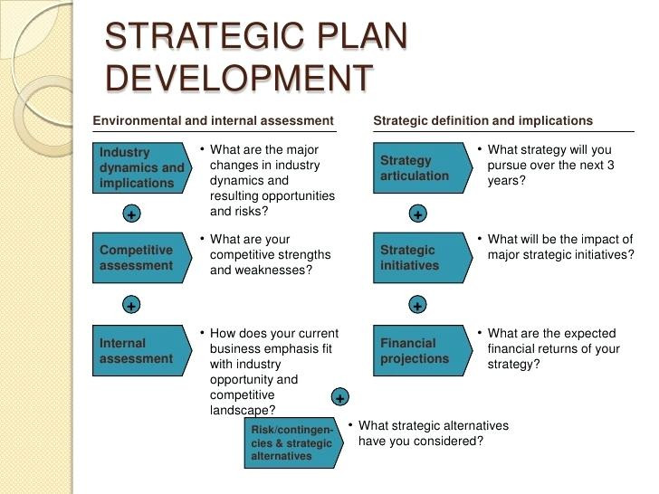 Strategic Business Plan Template.doc   Boisefrycopdx.com
